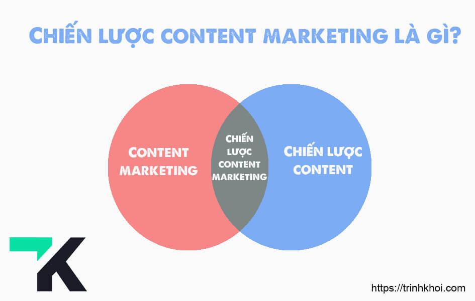 infographic chiến lược content marketing là gì